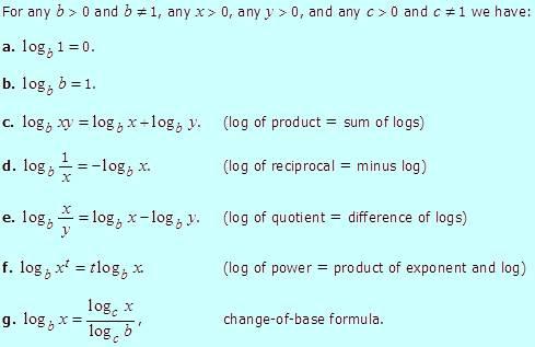 Logarithm Formula